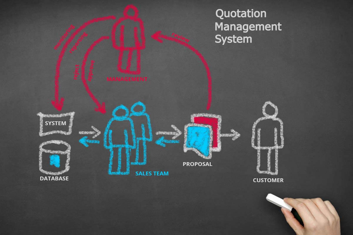 i-QMS (Quotation Management System)