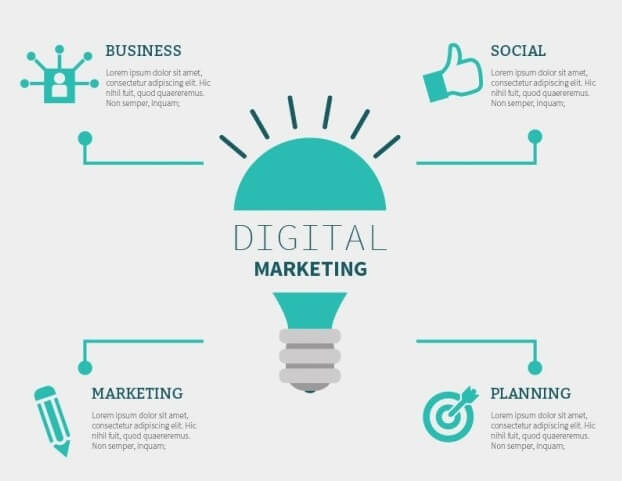 learn digital marketing in nagpur
